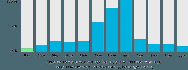 Динамика поиска авиабилетов из Нур-Султана (Астаны) в Виннипег по месяцам