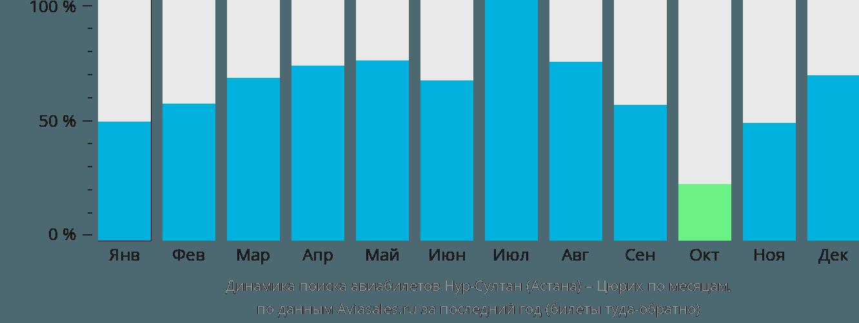 Динамика поиска авиабилетов из Астаны в Цюрих по месяцам
