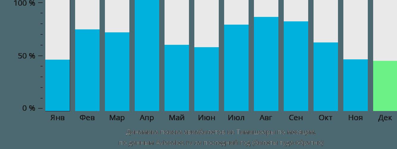 Динамика поиска авиабилетов из Тимишоары по месяцам