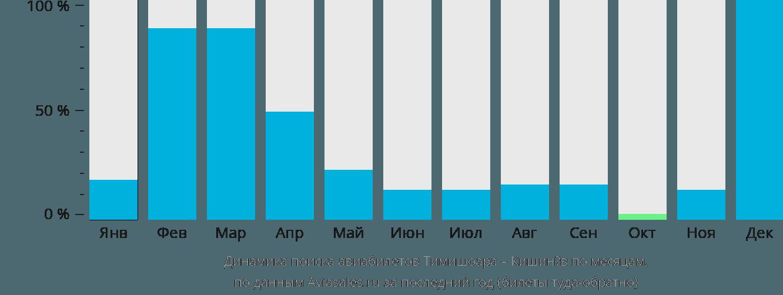 Динамика поиска авиабилетов из Тимишоары в Кишинёв по месяцам