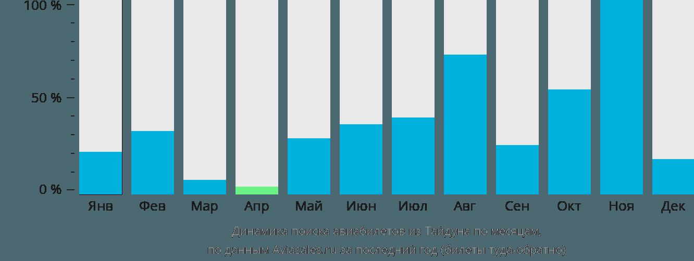 Динамика поиска авиабилетов из Тайдуна по месяцам