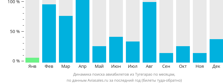 Динамика поиска авиабилетов из Тугегарао по месяцам
