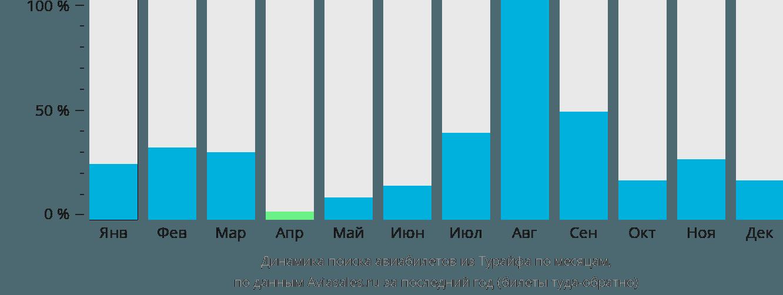 Динамика поиска авиабилетов из Тураифа по месяцам