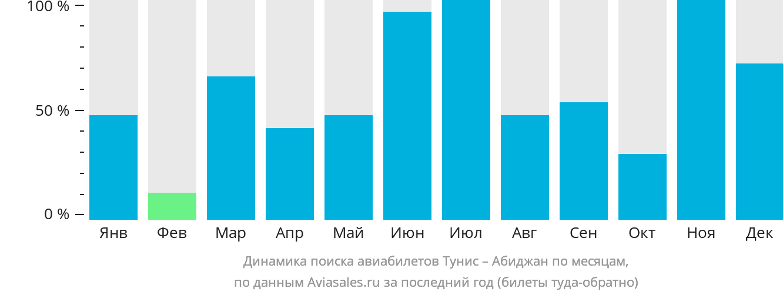 Динамика поиска авиабилетов из Туниса в Абиджан по месяцам