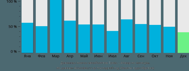 Динамика поиска авиабилетов из Туниса в Алжир по месяцам