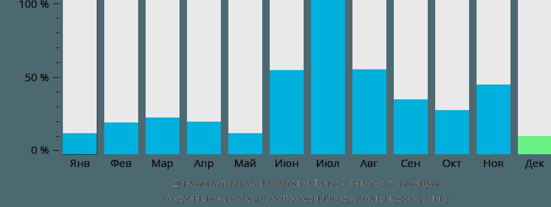 Динамика поиска авиабилетов из Туниса в Анталью по месяцам