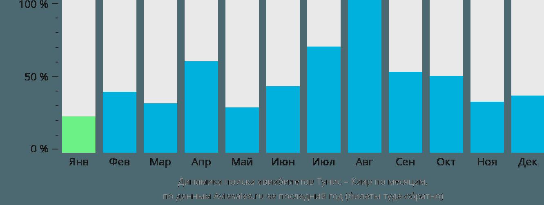 Динамика поиска авиабилетов из Туниса в Каир по месяцам