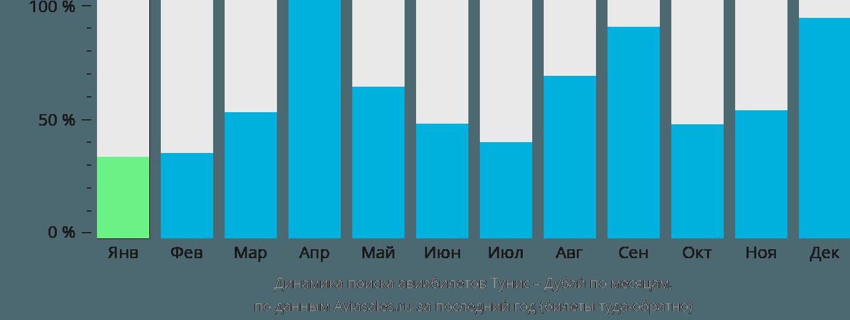 Динамика поиска авиабилетов из Туниса в Дубай по месяцам