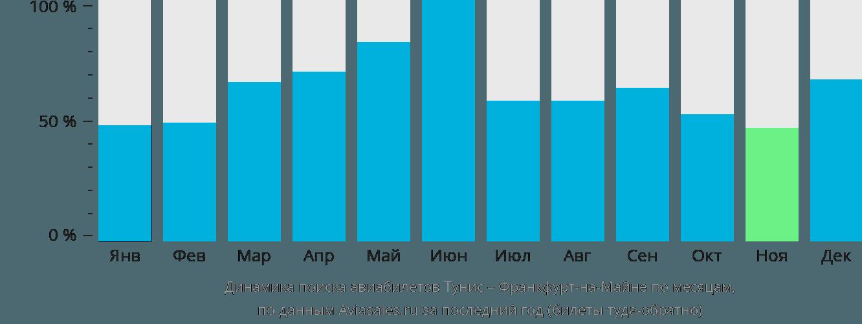 Динамика поиска авиабилетов из Туниса во Франкфурт-на-Майне по месяцам