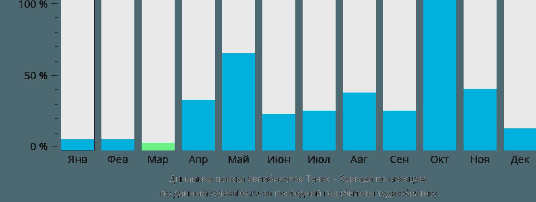 Динамика поиска авиабилетов из Туниса в Хургаду по месяцам
