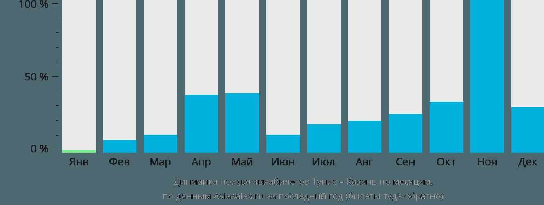 Динамика поиска авиабилетов из Туниса в Казань по месяцам