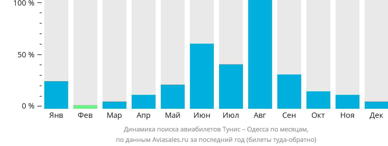 Динамика поиска авиабилетов из Туниса в Одессу по месяцам