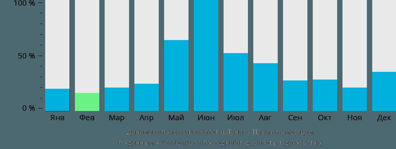 Динамика поиска авиабилетов из Туниса в Париж по месяцам