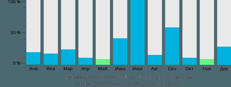 Динамика поиска авиабилетов из Туниса в Ростов-на-Дону по месяцам