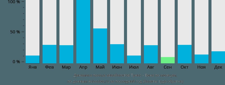 Динамика поиска авиабилетов из Туниса в Вену по месяцам