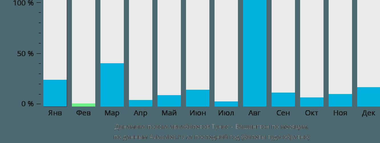 Динамика поиска авиабилетов из Туниса в Вашингтон по месяцам