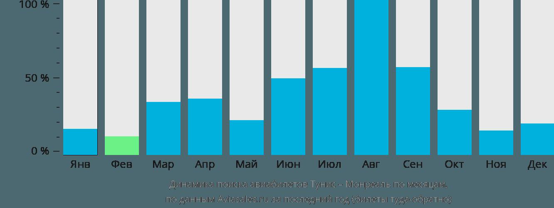 Динамика поиска авиабилетов из Туниса в Монреаль по месяцам