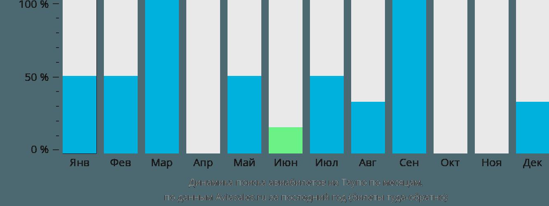 Динамика поиска авиабилетов из Таупо по месяцам