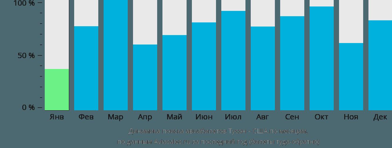 Динамика поиска авиабилетов из Тусона в США по месяцам