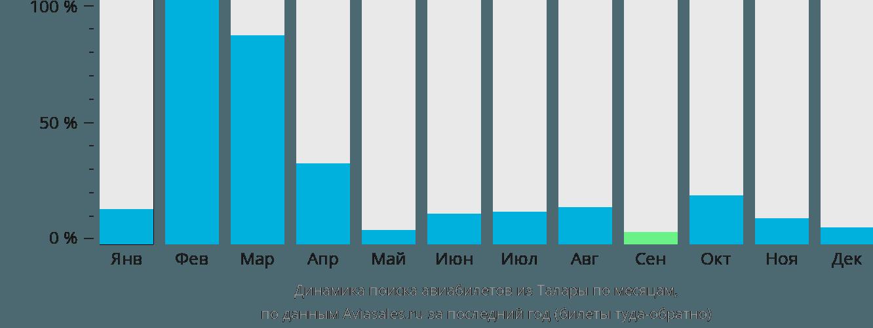 Динамика поиска авиабилетов из Талары по месяцам
