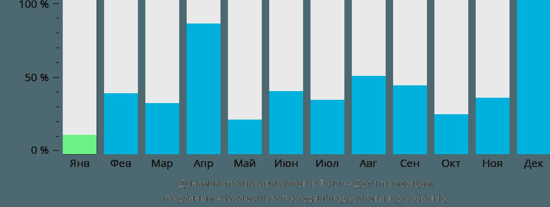 Динамика поиска авиабилетов из Токио в Дели по месяцам