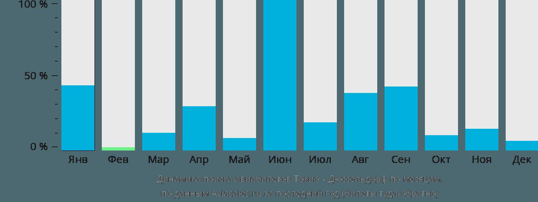 Динамика поиска авиабилетов из Токио в Дюссельдорф по месяцам