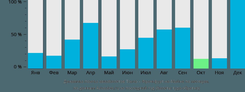 Динамика поиска авиабилетов из Токио во Франкфурт-на-Майне по месяцам