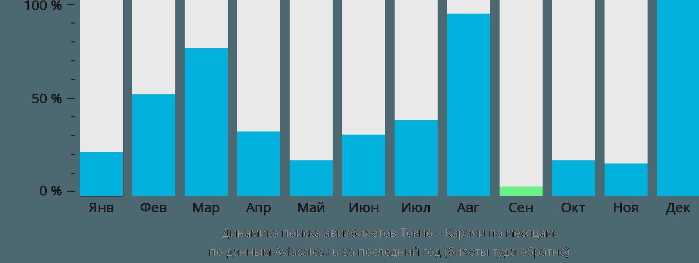 Динамика поиска авиабилетов из Токио в Карачи по месяцам