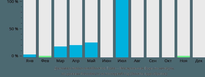 Динамика поиска авиабилетов из Токио в Минеральные воды по месяцам