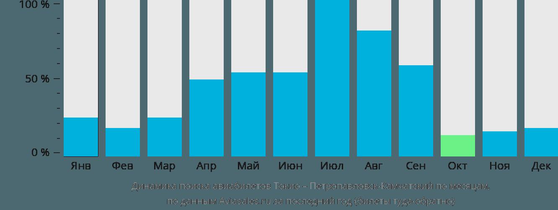 Динамика поиска авиабилетов из Токио в Петропавловск-Камчатский по месяцам