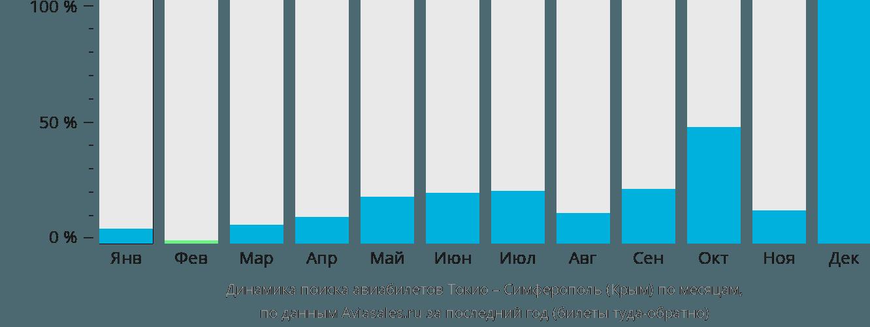 Динамика поиска авиабилетов из Токио в Симферополь  по месяцам