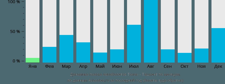 Динамика поиска авиабилетов из Токио в Ташкент по месяцам