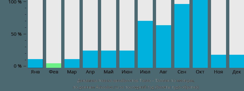Динамика поиска авиабилетов из Токио в Таллин по месяцам