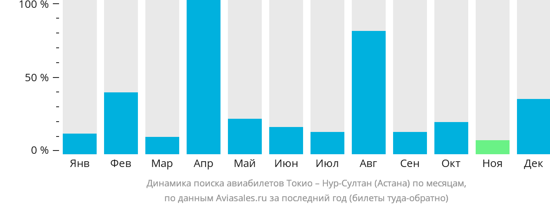 Динамика поиска авиабилетов из Токио Нур-Султан (Астана) по месяцам
