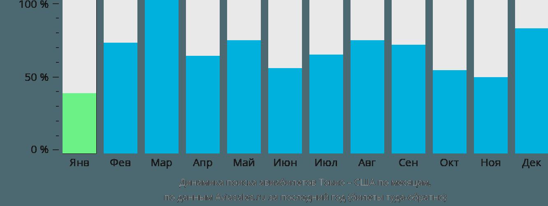 Динамика поиска авиабилетов из Токио в США по месяцам