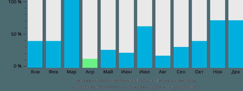 Динамика поиска авиабилетов из Трабзона в Берлин по месяцам