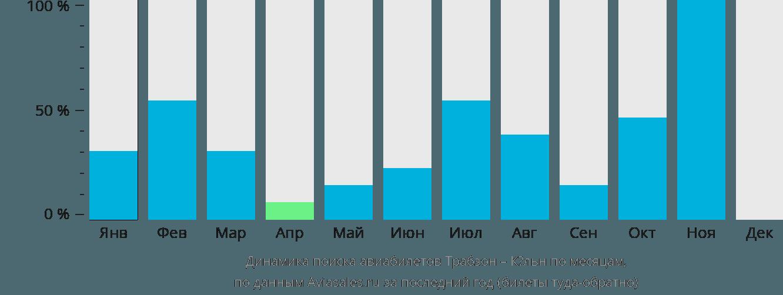 Динамика поиска авиабилетов из Трабзона в Кёльн по месяцам