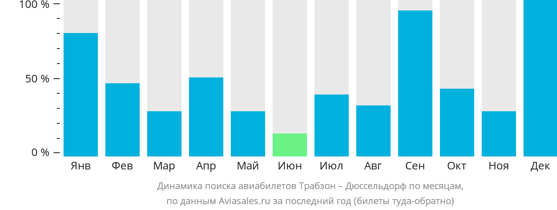 Динамика поиска авиабилетов из Трабзона в Дюссельдорф по месяцам