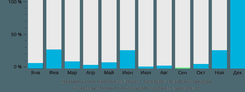 Динамика поиска авиабилетов из Трабзона во Франкфурт-на-Майне по месяцам