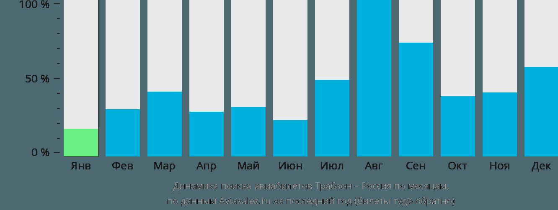 Динамика поиска авиабилетов из Трабзона в Россию по месяцам