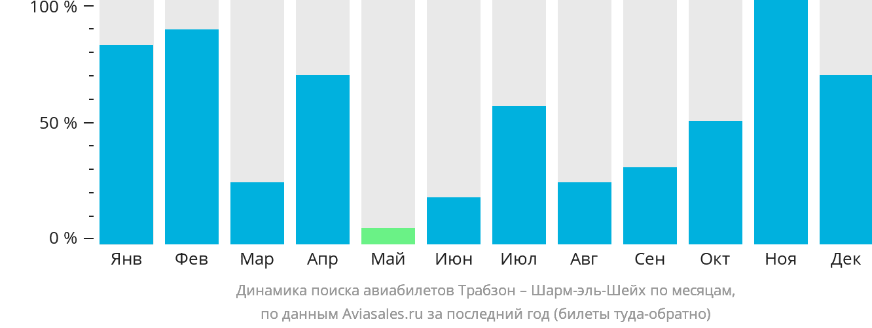 Динамика поиска авиабилетов из Трабзона в Шарм-эль-Шейх по месяцам