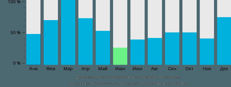 Динамика поиска авиабилетов из Уберабы по месяцам