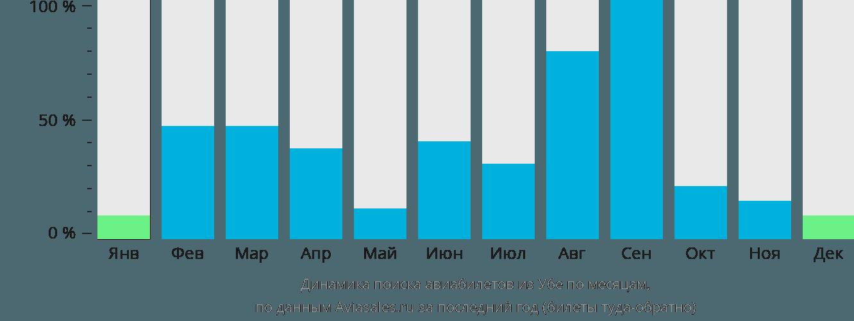 Динамика поиска авиабилетов из Убе по месяцам