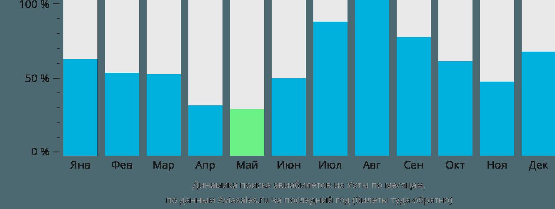 Динамика поиска авиабилетов из Ухты по месяцам