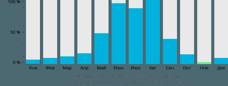 Динамика поиска авиабилетов из Ухты в Анапу по месяцам