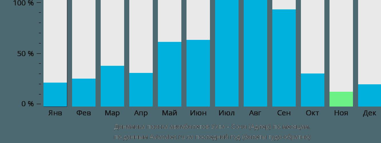 Динамика поиска авиабилетов из Ухты в Сочи по месяцам