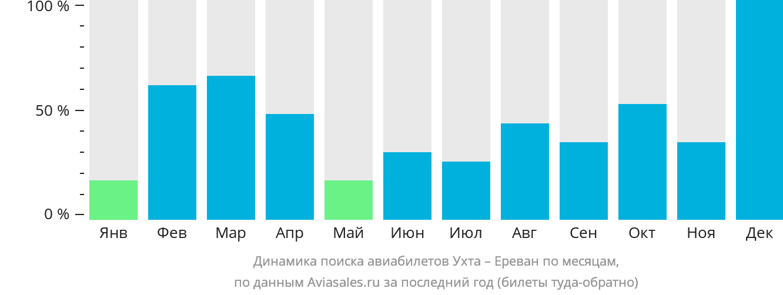 Динамика поиска авиабилетов из Ухты в Ереван по месяцам