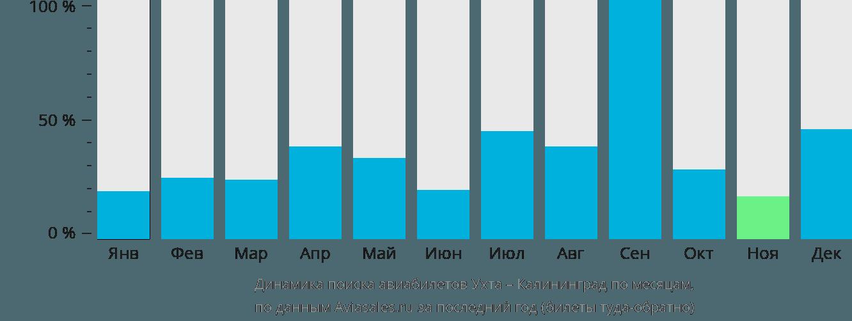 Динамика поиска авиабилетов из Ухты в Калининград по месяцам