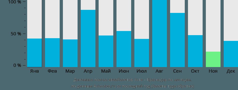 Динамика поиска авиабилетов из Ухты в Краснодар по месяцам
