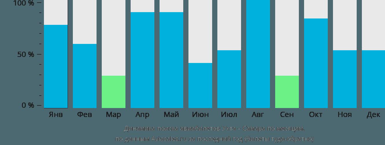 Динамика поиска авиабилетов из Ухты в Самару по месяцам